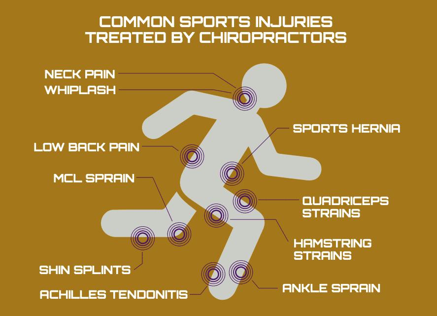 common injurys that sports chiropractors treat